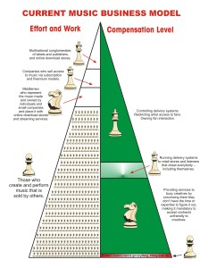Effort-to-Compensation_Level-Pyramid